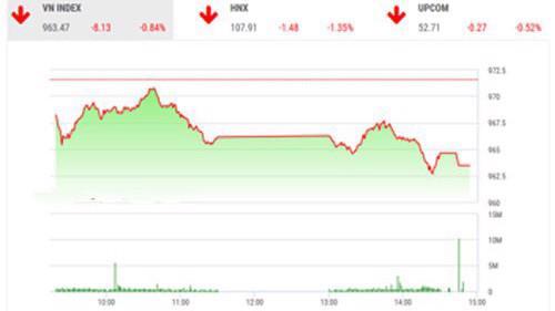 Trên quan điểm của BSC, nhà đầu tư nên cẩn trọng trước những biến động điều chỉnh của thị trường.