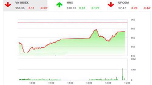 Trên quan điểm của BSC, thị trường biến động vẫn còn mạnh thể hiện qua giá cao nhất và thấp nhất trong ngày cách nhau xa.
