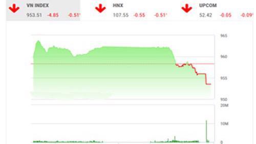 Trên quan điểm của BSC, thị trường đầu tuần tiếp tục có phiên điều chỉnh do thiếu dòng tiền đổ vào và tâm lý chờ đợi tín hiệu tốt của nhà đầu tư từ thị trường và kết quả kinh doanh quý 3 của các doanh nghiệp tiếp tục được công bố trong tuần này.