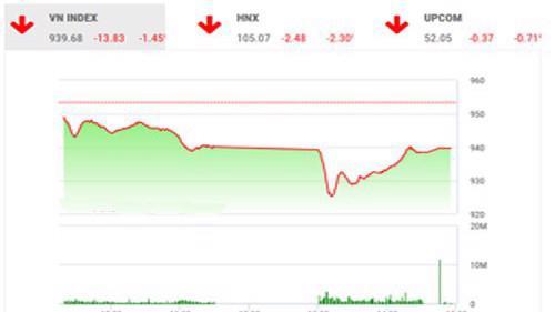 Trên quan điểm của BSC, dòng tiền và tâm lý thị trường đang suy yếu, trạng thái theo dõi và chờ đợi có thể chuyển sang quyết định bán ra bởi những thông tin tiêu cực.