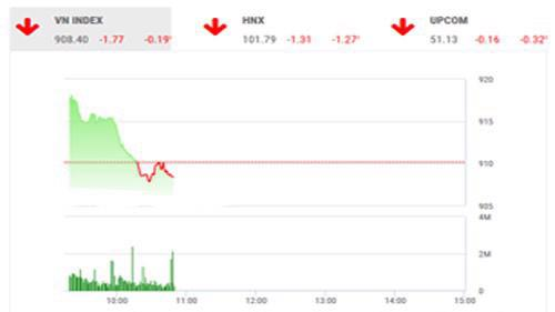 Theo BSC, tâm lý nhà đầu tư vẫn đang lo ngại, thận trọng với những tin từ thị trường thế giới.