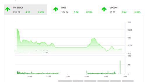 Theo quan điểm của BSC, VN-Index đã có phiên phản ứng tích cực từ thông tin bầu cử Mỹ, tăng giá và tích lũy trong ngắn hạn.