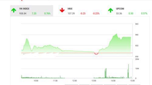 Theo quan điểm của BSC, thị trường tiếp tục duy trì xu thế tăng điểm sau phiên bức phá hôm qua.