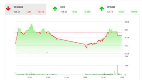 BSC vẫn giữ nguyên quan điểm thị trường sẽ tiếp tục giằng co trước khi có xu hướng rõ ràng vượt 935 hoặc giảm dưới 910 điểm, nhà đầu tư nên chờ đợi các tín hiệu rõ ràng hơn.