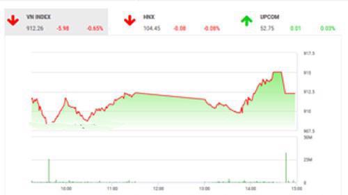 BSC cho rằng phiên giao dịch giảm điểm mạnh hôm nay do tâm lý nhà đầu tư ảnh hưởng bới những diễn biến tiêu cực của thị trường thế giới.