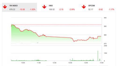 BVSC kỳ vọng thị trường sẽ có nhịp hồi phục khi lui về vùng hỗ trợ mạnh quanh 880 điểm.