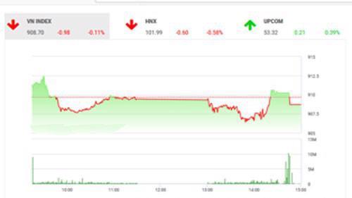 Theo quan điểm của BSC, tâm lí thị trường trong trạng thái thận trọng và chờ đợi các tín hiệu xác định xu hướng vận động của thị trường khu vực và thế giới.