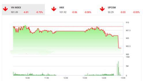 Theo quan điểm của BSC, thị trường có phiên điều chỉnh hôm nay do lực chốt lời mạnh và tâm lý thị trường vẫn ở mức yếu.