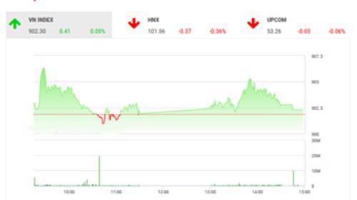 Theo quan điểm của BSC, thị trường có phiên cuối tuần hồi phục sau 2 phiên điều chỉnh liên tiếp và tâm lý thị trường vẫn trong trạng thái yếu.