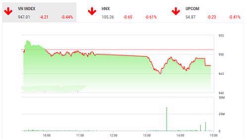 SHS dự báo, trong phiên giao dịch cuối tuần, xu hướng của VN-Index vẫn tiếp tục là tiêu cực với khả năng giảm điểm được đánh giá cao hơn.