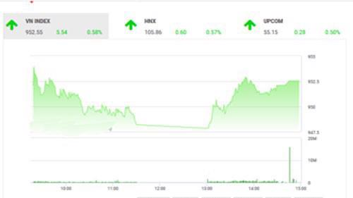 VCSC dự báo, áp lực cung tiềm ẩn tại kháng cự 955 điểm của VN-Index có thể khiến chỉ số này và thị trường nói chung điều chỉnh giảm trong phiên tới, theo đó, VN30 và HNX-Index có thể kiểm định lại hỗ trợ MA5 ngày vừa vượt qua.