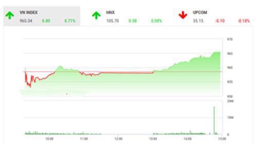 Theo quan điểm của BSC, thị trường tiếp tục đà hồi phục nhờ việc MSCI Frontier Markets Index thêm POW vào danh mục và thanh khoản thị trường có cải thiện cho thấy tâm lí nhà đầu tư được cải thiện.