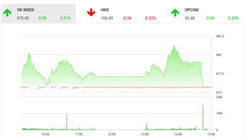 Theo quan điểm của BSC, thị trường có phiên hồi phục thứ năm liên tiếp, thanh khoản thị trường ở mức tích cực, một phần do áp lực chốt lời trong phiên đáo hạn hợp đồng phái sinh ngày hôm nay.
