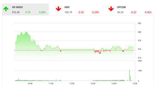 Theo quan điểm của BSC, thị trường tiếp tục đà hồi phục nhẹ khi tâm lý thị trường tiếp tục duy trì ở trạng thái tích cực.