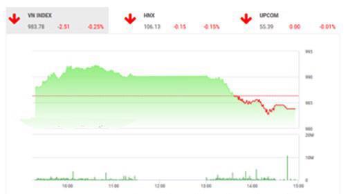 Theo quan điểm của BSC, áp lực chốt lời tiếp tục diễn ra là nguyên nhân chính khiến thị trường có phiên điều chỉnh.