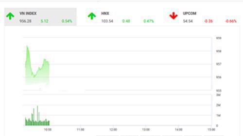Theo quan điểm của BSC, thị trường tiếp tục có phiên hồi phục nhẹ nhờ thông tin về tỷ trọng cổ phiếu Việt Nam trong rổ chỉ số MSCI Frontier Markets Index được nâng lên cùng việc Chủ tịch Fed để ngỏ khả năng nới lỏng chính sách tiền tệ để hỗ trợ kinh tế Mỹ.