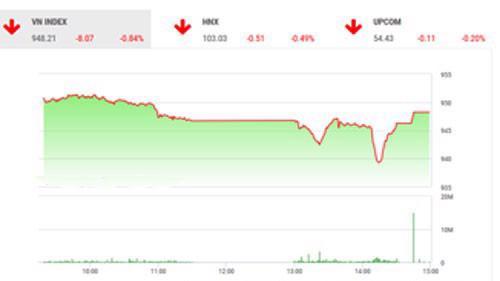 Theo quan điểm của BSC, thị trường có phiên điều chỉnh nhẹ cùng thanh khoản duy trì ở mức thấp.