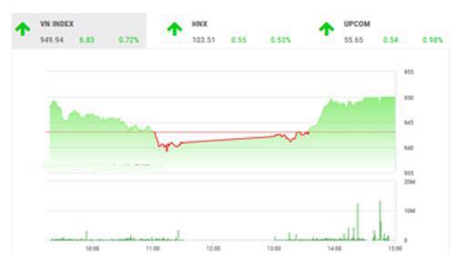 Theo quan điểm của BSC, thị trường có phiên hồi phục tích cực ngược chiều với thị trường khu vực sau phiên điều chỉnh mạnh hôm qua.
