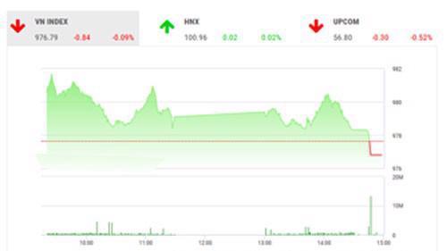 VCSC dự báo, thị trường sẽ tiếp tục có xu hướng giảm điểm vào cuối phiên giao dịch ngày mai để VN-Index kiểm định hỗ trợ MA100 tại 971 điểm còn VN30 kiểm định hỗ trợ MA50 tại 882 điểm.