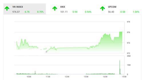 SHS dự báo, trong phiên giao dịch cuối tuần, VN-Index có thể sẽ tiếp tục hồi phục kỹ thuật với mục tiêu tiếp theo của chỉ số là ngưỡng 980 điểm (MA20-50).