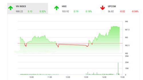 VCSC dự báo trong phiên ngày mai, thị trường sẽ có xu hướng tăng điểm, ít nhất trong phiên giao dịch buổi sáng.