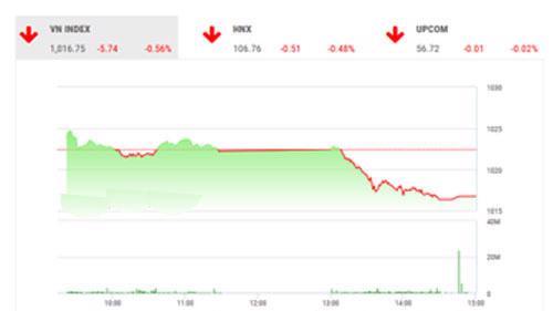 VCSC dự báo trong phiên ngày mai, thị trường với đại diện là chỉ số VN-Index sẽ kiểm định ngưỡng hỗ trợ khá quan trọng tại 1015 điểm.