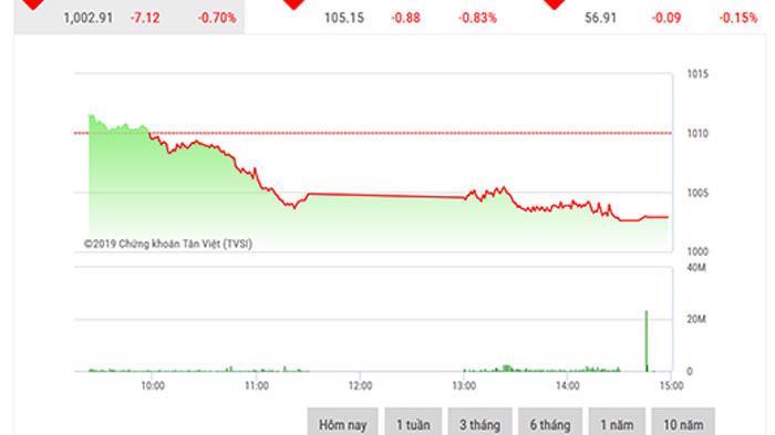 BSC ước tính thị trường sẽ tích lũy ngắn hạn và dao động quanh ngưỡng 1.000 điểm trong tuần này.