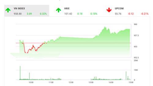 VCSC dự báo trong phiên ngày mai, thị trường sẽ tiếp tục kiểm định sức mạnh của lực cầu tại các vùng kháng cự 960-962 điểm của chỉ số VN-Index, 877-880 điểm của VN30 hay 102102,3 điểm của HNX-Index.