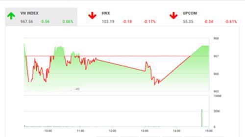 VCSC dự báo trong phiên ngày mai, thị trường sẽ có những nỗ lực tăng điểm với sự điều tiết của nhóm cổ phiếu dẫn dắt.