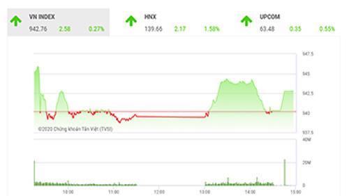 Theo đánh giá của BSC, VNIndex nhiều khả năng sẽ có nhịp điều chỉnh về dưới ngưỡng 940 trong phiên giao dịch cuối tuần.