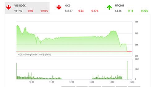 SHS dự báo, trong phiên giao dịch tiếp theo 11/11, VN-Index có thể sẽ tăng điểm trở lại với vùng kháng cự gần nhất trong khoảng 960-970 điểm.