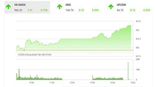 TVSI cho rằng nhà đầu tư ngắn hạn có thể mở vị thế mua trở lại nếu chỉ số quay trở lại xu hướng tăng giá.