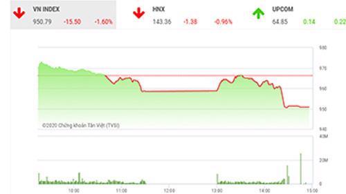 SHS dự báo, trong phiên giao dịch tiếp theo 17/11, VN-Index có thể sẽ hồi phục trở lại nếu như vùng hỗ trợ ngắn hạn trong khoảng 940-945 điểm.