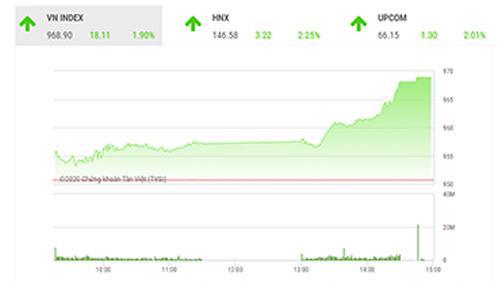 SHS dự báo, trong phiên giao dịch tiếp theo 18/11, VN-Index có thể sẽ rung lắc và giằng co quanh ngưỡng 970 điểm (đỉnh tháng 10/2020).