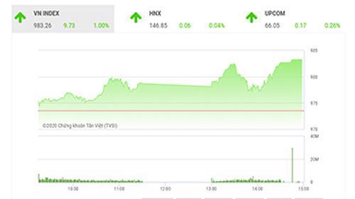 TVSI cho rằng VNindex vẫn còn giữ xu thế tăng điểm trong ngắn hạn.