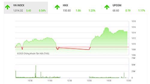 SHS dự báo, trong phiên giao dịch tiếp theo 3/12, VN-Index có thể sẽ tiếp tục giằng co và rung lắc với biên độ trong khoảng 1.000-1.030 điểm (đỉnh tháng 11/2019).