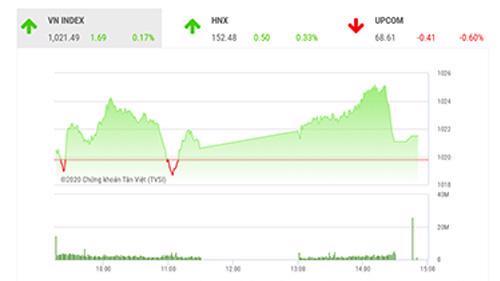 VCSC dự báo trong phiên giao dịch tới, thị trường sẽ có áp lực điều chỉnh giảm với lực bán được thúc đẩy bởi kháng cự 1025-1030 điểm của VN-Index.