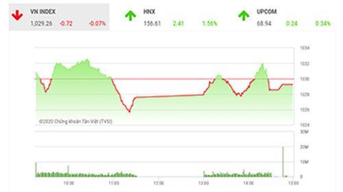 SHS dự báo, trong phiên giao dịch tiếp theo 9/12, VN-Index có thể sẽ tiếp tục điều chỉnh trước áp lực chốt lời quanh ngưỡng kháng cự 1030 điểm (đỉnh tháng 10/2018 và tháng 11/2019).