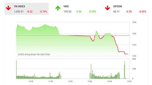 SHS dự báo, trong phiên giao dịch cuối tuần 11/12, VN-Index có thể sẽ tiếp tục giảm vào đầu phiên sáng và hồi phục dần trở lại sau đó với ngưỡng kháng cự gần nhất quanh 1.045 điểm (đỉnh tháng 6/2018).