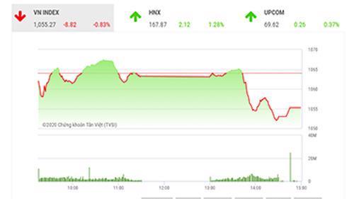 SHS dự báo, trong phiên giao dịch tiếp theo 16/12, VN-Index có thể sẽ tiếp tục giảm điểm với ngưỡng hỗ trợ gần nhất quanh 1.045 điểm (đỉnh tháng 6/2018).