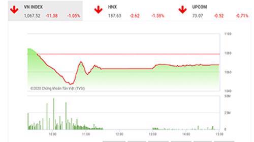 VDSC vẫn thấy rằng nhịp điều chỉnh hôm nay tích cực để thị trường tiếp nối xu hướng tăng.