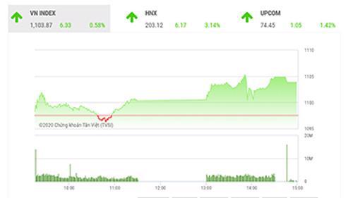 Dự báo trong phiên giao dịch đầu năm 2021, thị trường có thể có một phiên tăng điểm, giúp chỉ số đại diện VN-Index hướng lên kháng cự tiếp theo tại 1120-1125 điểm.