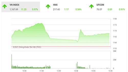 VCSC dự báo trong phiên giao dịch tới, thị trường có thế tiếp tục quán tính tăng điểm trong phiên sáng để những VN-Index, VN30 và HNX-Index kiểm định các kháng cự gần nhất tại 1185 điểm, 1165 điểm và 220 điểm.