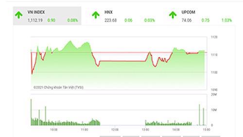 BSC dự kiến thị trường sẽ không có biến động lớn trước kỳ nghỉ lễ khi các nhà đầu tư tập trung chuẩn bị cho dịp lễ tết trong những ngày tới.