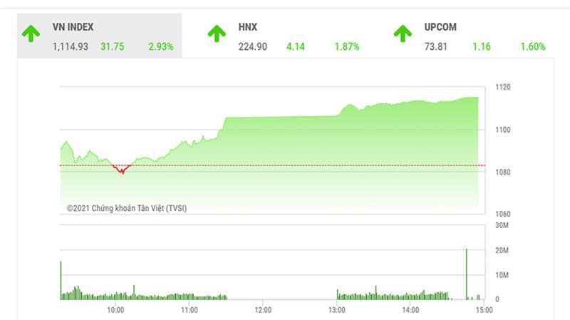 Theo đánh giá của BSC, VNIndex có thể sẽ quay trở lại thử thách vùng đỉnh lịch sử vào sau Tết Nguyên Đán.