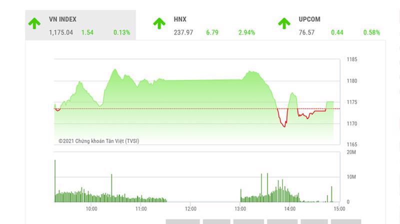 BSC cho rằng, VN-Index nhiều khả năng sẽ vận động trong vùng 1160-1200 điểm trong tuần này.