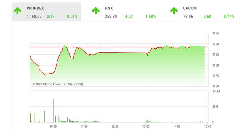 Theo đánh giá của BSC, VNIndex có thể sẽ tiếp tục ở trong trạng thái tích lũy ngắn hạn vào tuần sau.