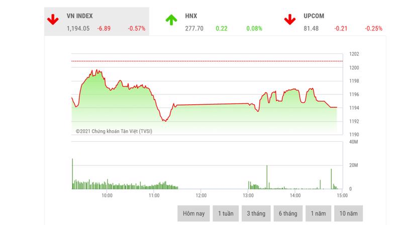 Theo đánh giá của BSC, VNIndex vẫn có cơ hội hướng tới chinh phục mức đỉnh lịch sử tại quanh ngưỡng 1211 trong tuần sau.