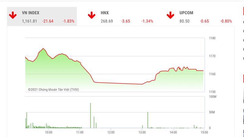 Theo BSC, VN-Index nhiều khả năng sẽ tích lũy trong vùng 1160-1180 trong các phiên giao dịch tới.