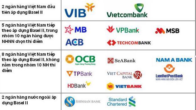 Danh sách 17 ngân hàng đã áp dụng trụ cột 1 của Basel II đến ngày 9/12/2019.